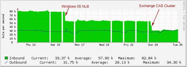 NLB Effect
